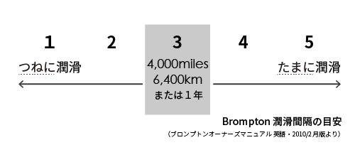Brompton 潤滑頻度の目安