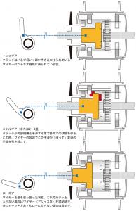 内装変速 概念図